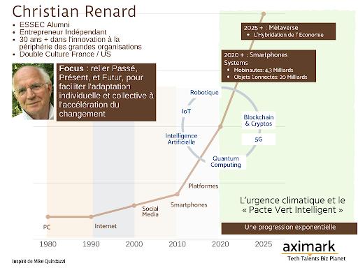 Christian Renard -une progression exponentielle