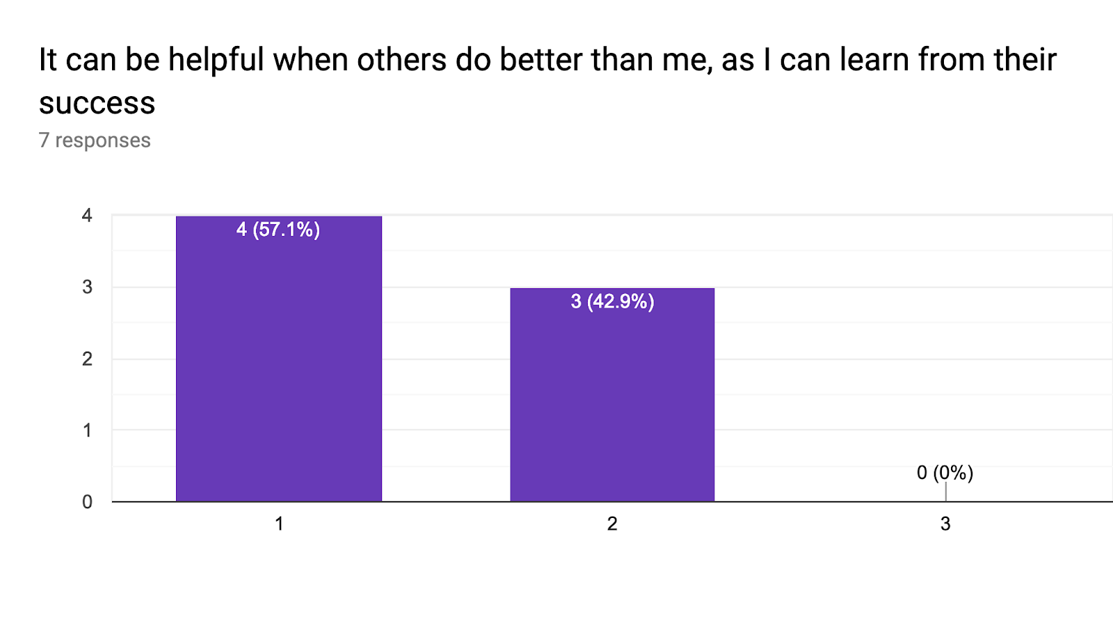 Forms response chart. Question title: It can be helpful when others do better than me, as I can learn from their success. Number of responses: 7 responses.