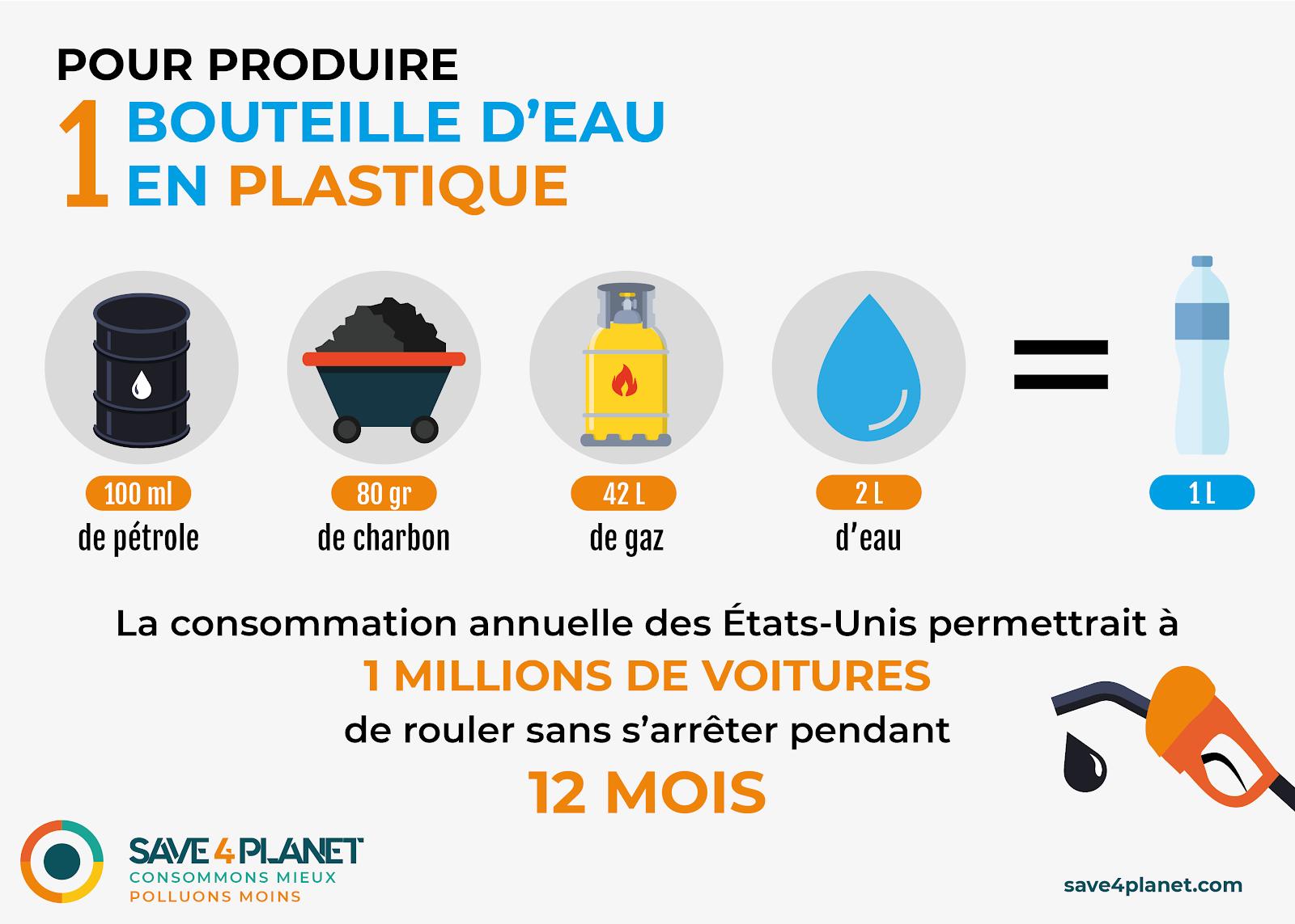 Illustration de la pollution des bouteilles d'eau en plastique