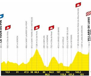 Ronde van Frankrijk 2020 - Profiel rit 16