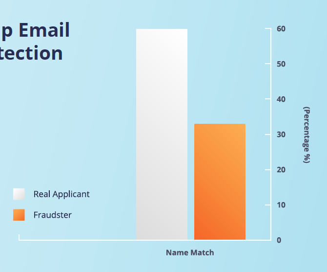 Fraudsters Use Made-up Email Addresses to Evade Detection by the Victim
