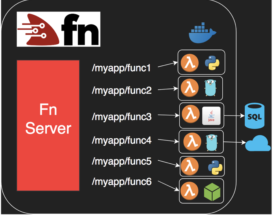Fn Project Architecture