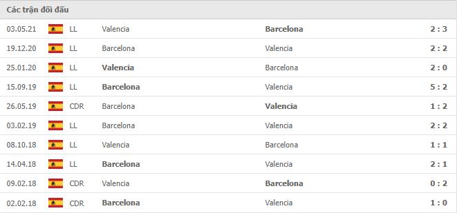 10 cuộc đối đầu gần nhất giữa Barcelona vs Valencia