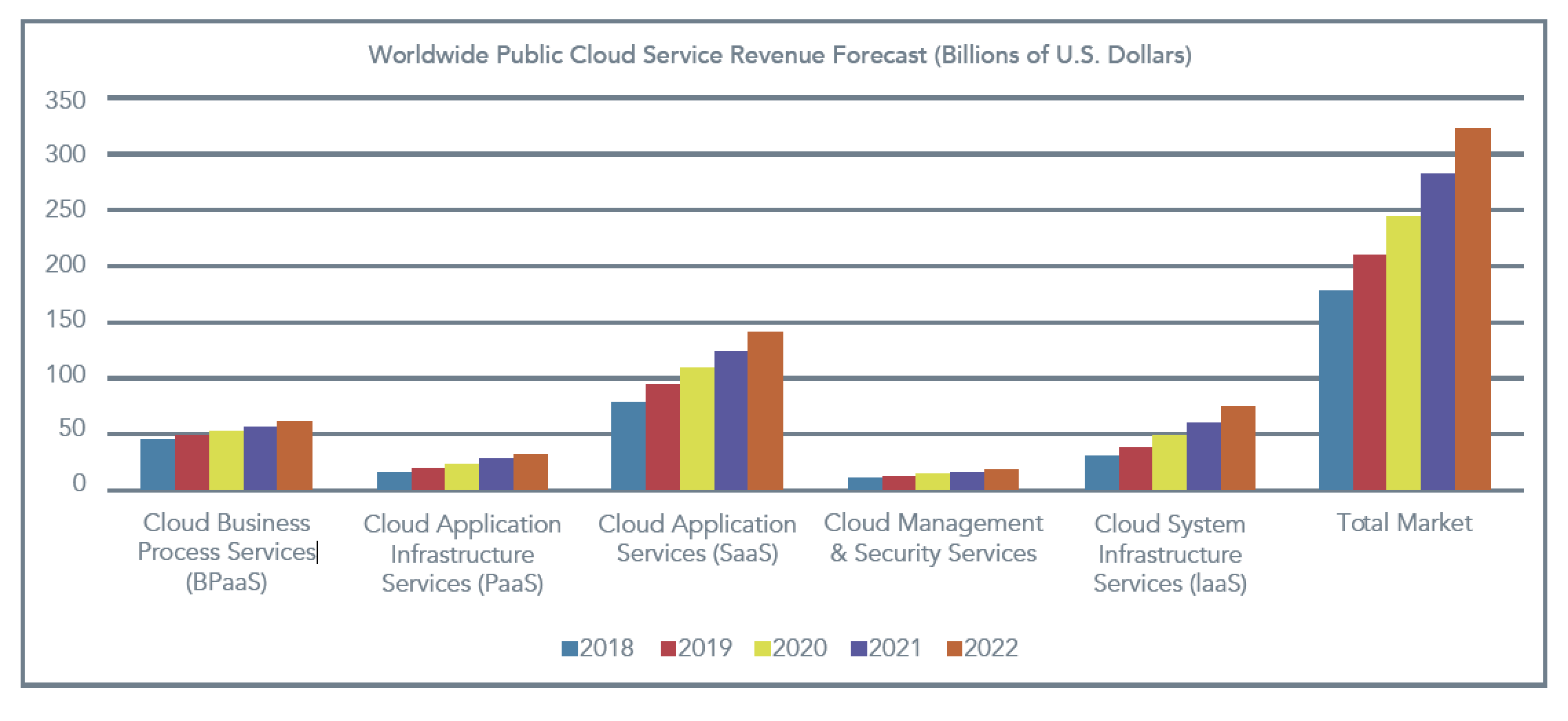 Worldwide Public Cloud Service Revenue Forecast (Billions of U.S. Dollars)