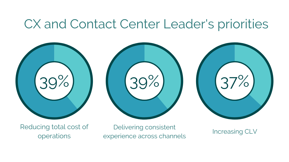 Contact center priorities