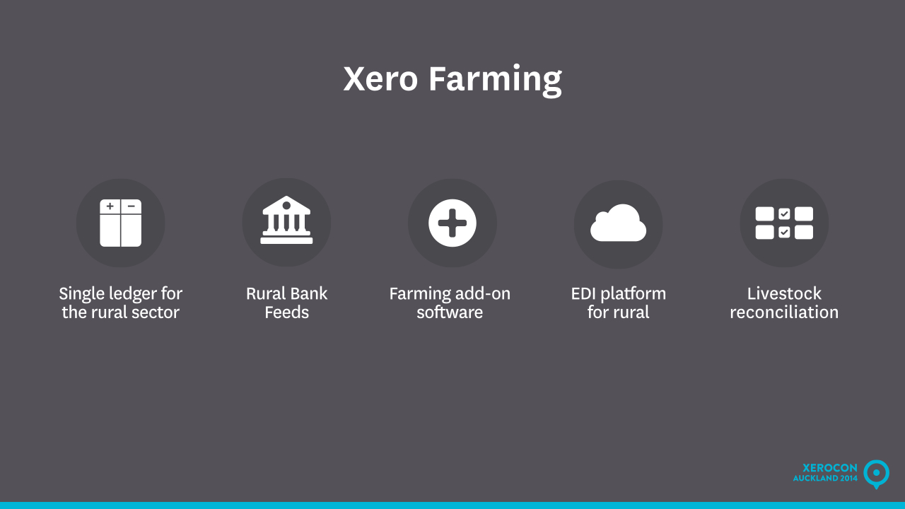 Accounting software for farmers