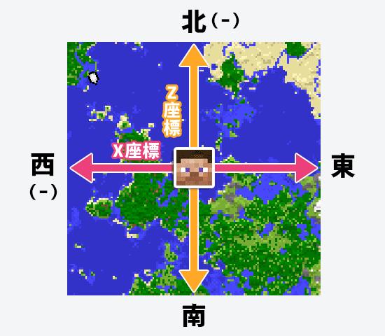 XとZの示している方向