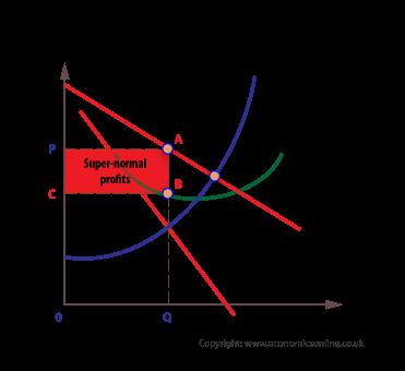 Super-normal profits