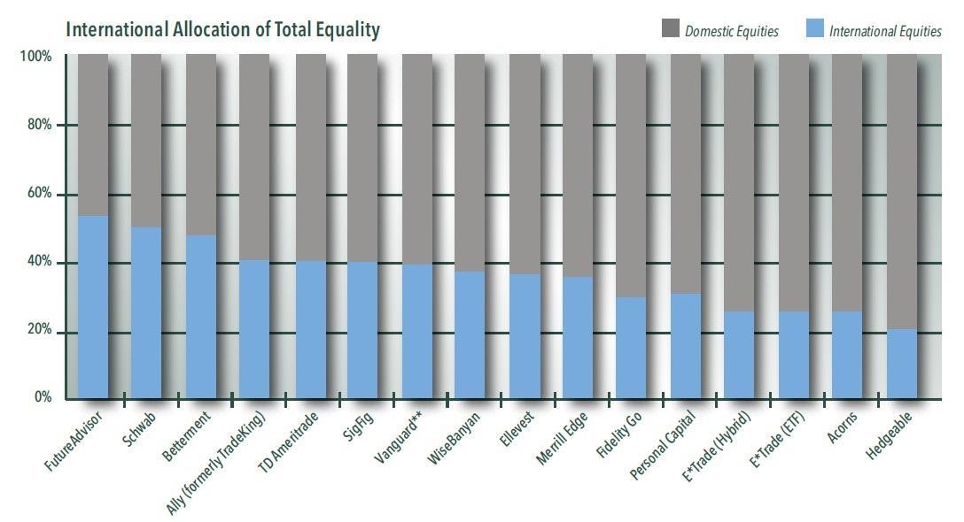 Figure 1. Robo Equity Allocation