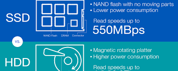 Speed and Reliability Benefits of SSD
