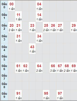 Ngày 18/7/2021 Soi cầu 888 b kết quả xổ số miền Trung 2