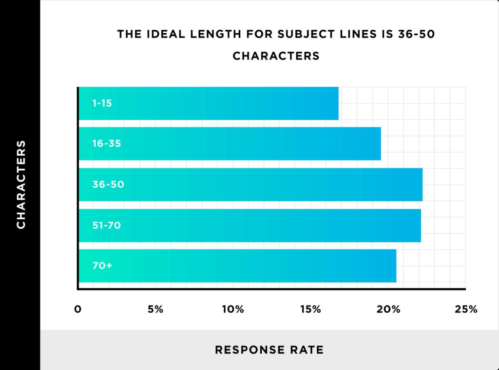 subject line length chart