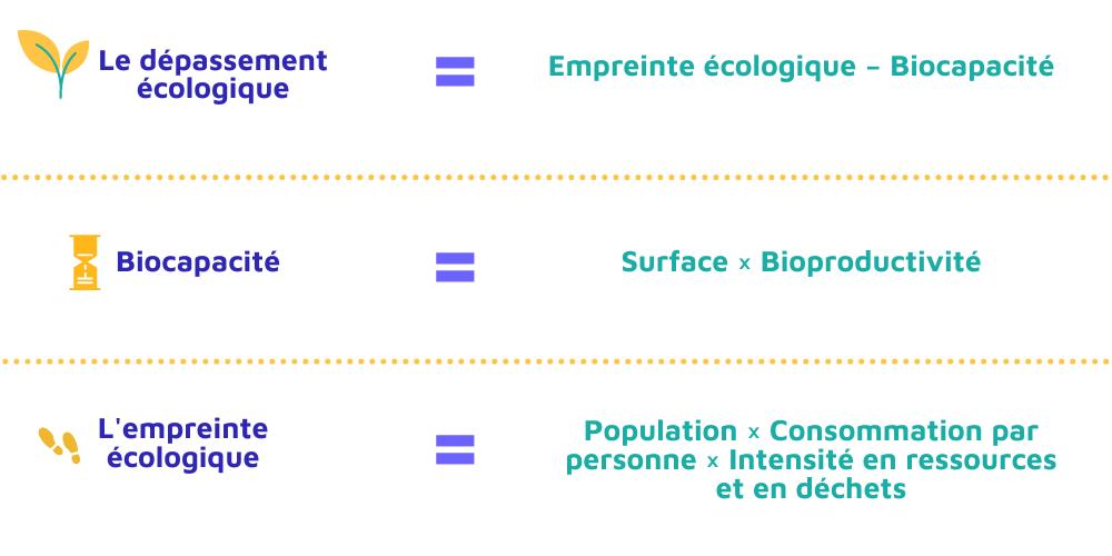 calcul de l'empreinte écologique par pays, le dépassement écologique, la biocapacité