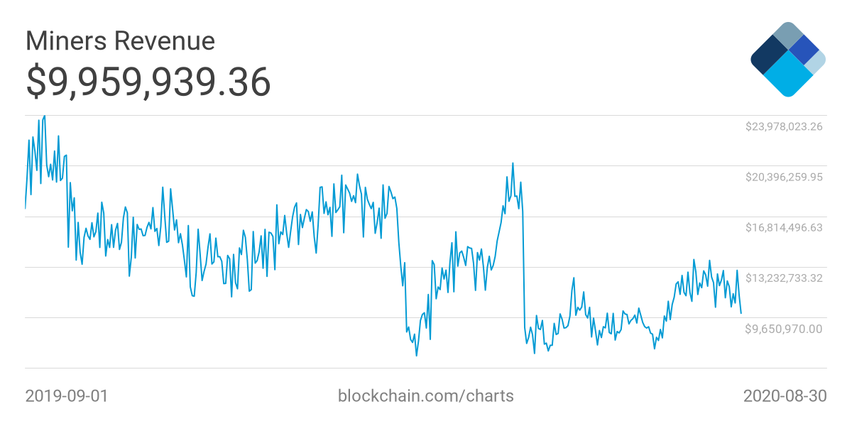 lucro anual de mineração de bitcoin curso livre de opção binária