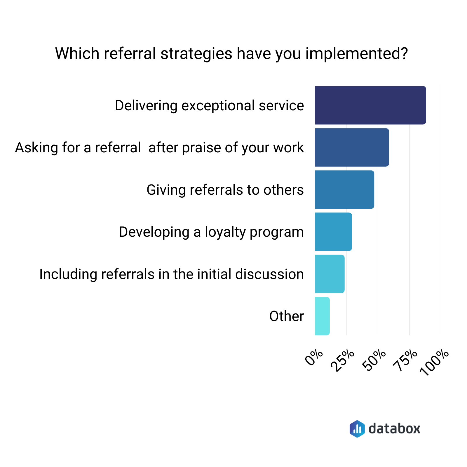 Most effective referral strategies