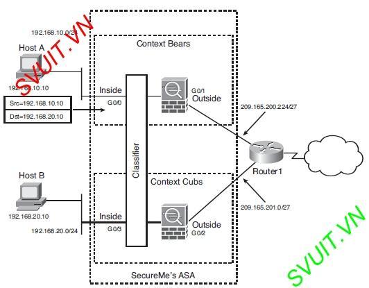 Virtual firewall Cisco ASA(4)