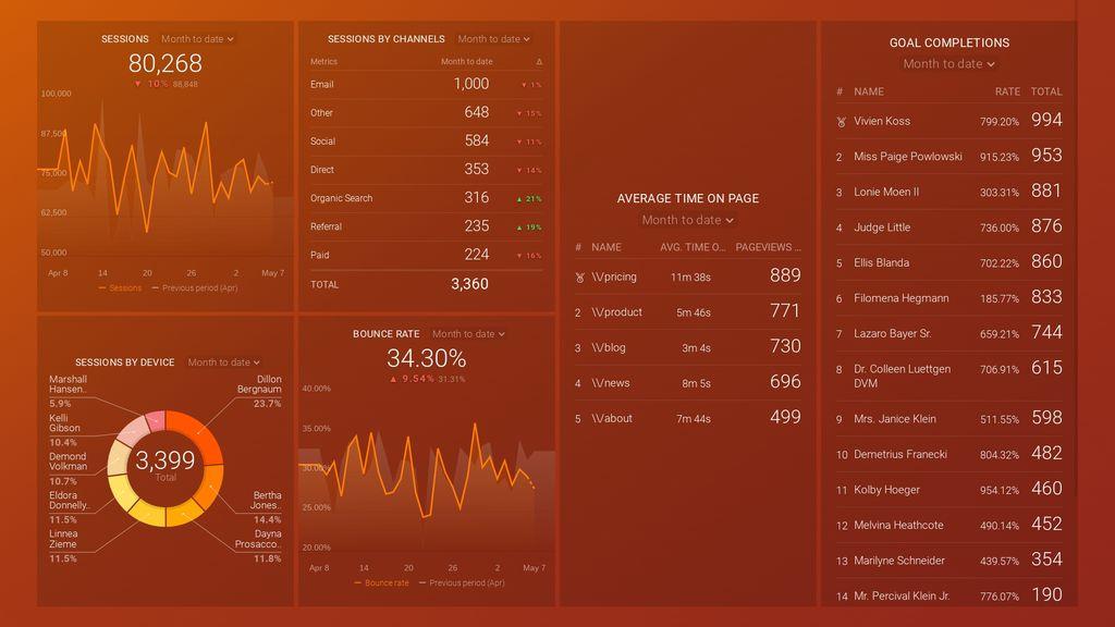 Google Analytics Top 10 KPIs dashboard