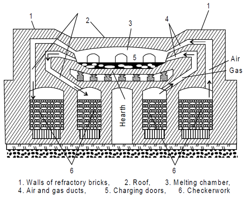 Open Hearth Furnace Usage & Schematic Diagram