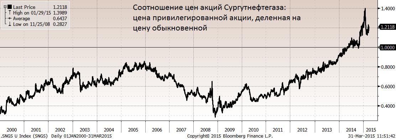 Дивиденд по привилегированным акциям Сургутнефтегаза 10% от прибыли по уставу должен составить 89.2 млрд. Рублей, это 26% дивидендной доходности по вчерашнему закрытию или 11.8 рублей на акцию