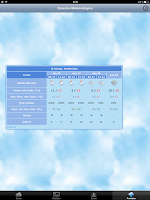 Screenshot of Meteo