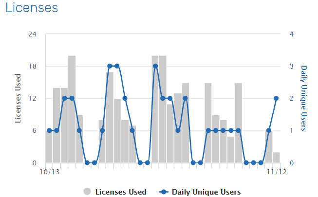UNIFI Web Portal Licenses