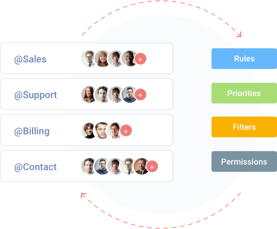 Make Your Teams Collaborate  in help desk