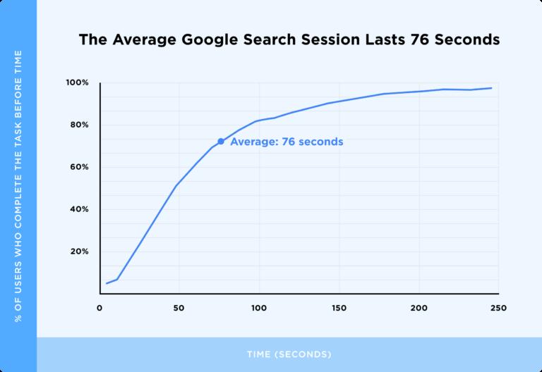 график средней длительности поисковой сессии в Google