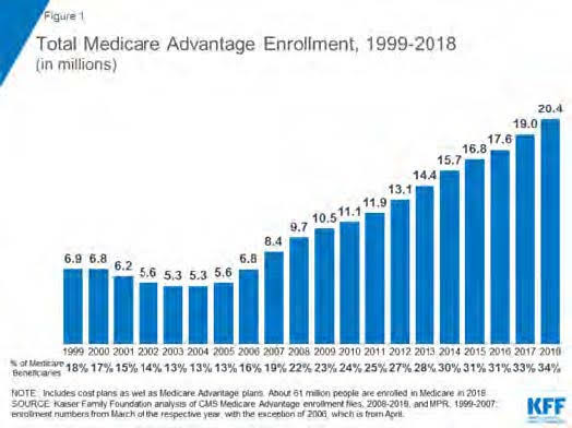 Figure 1: Total Midicare Advantage Enrolment, 1999-2018 (in millions)