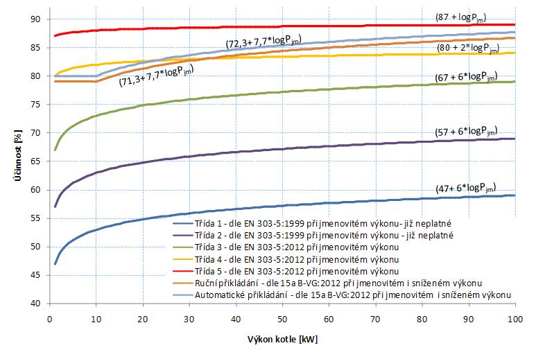 Graf č.1Minimální požadované účinnosti kotlů, porovnání požadavků EN303-5:1999[6], EN303-5:2012[5] a15A B-VG:2012[7]
