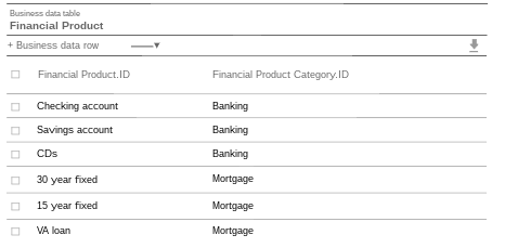 Financial Product table with a reference to the Financial Product Category table