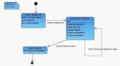 State Diagram for Doctor Hospital Management UML Diagram