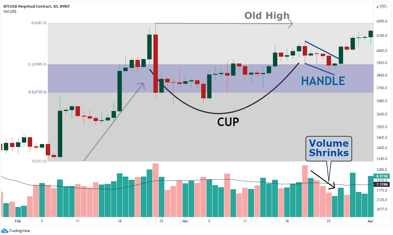 Example of a cup and handle pattern in a Bitcoin chart case scenario.