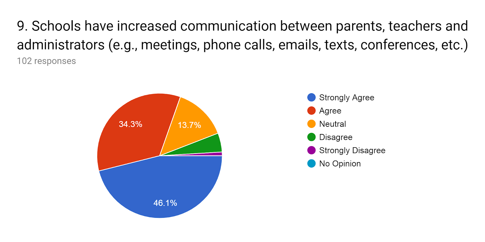 Forms response chart. Question title: 9.Schools have increased communication between parents, teachers and administrators (e.g., meetings, phone calls, emails, texts, conferences, etc.). Number of responses: 102 responses.