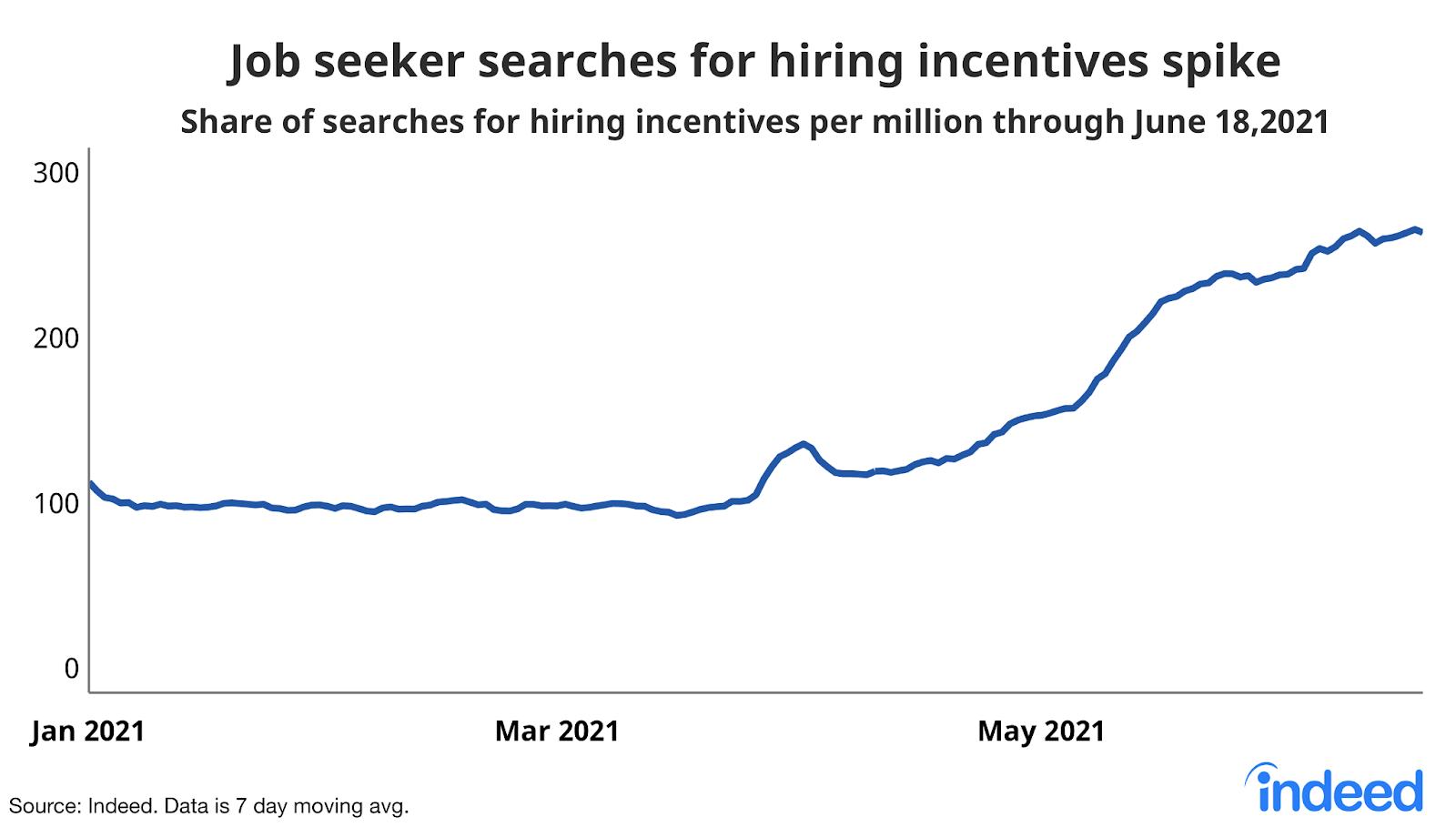 """Line graph titled """"Job seeker searches for hiring incentives spike."""""""