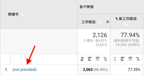 google analytics 非付費關鍵字詞 not provided