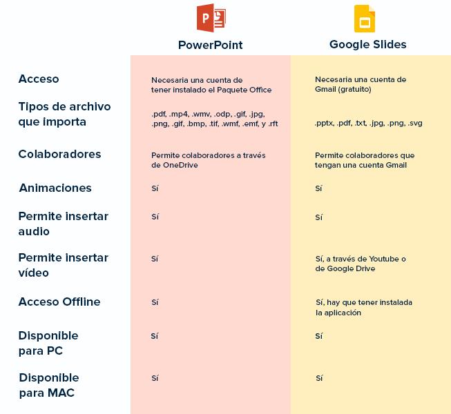 Ventajas de usar PowerPoint y Google Slides