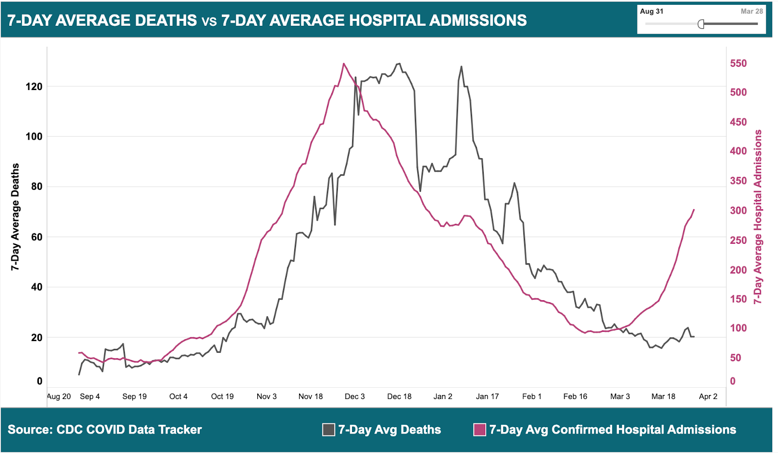 A line graph showing Michigan's 7-day average deaths versus hospital admissions