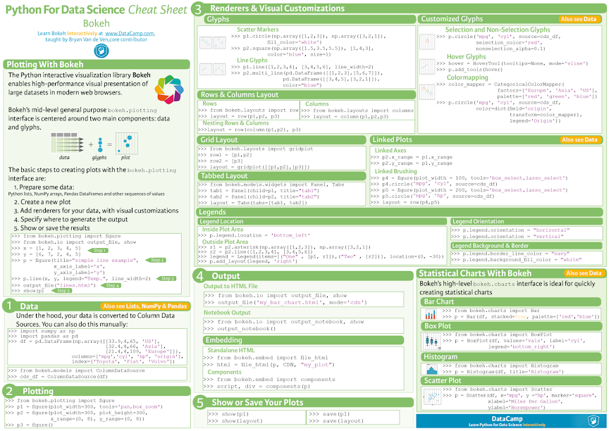 Big Data Cheat Sheet