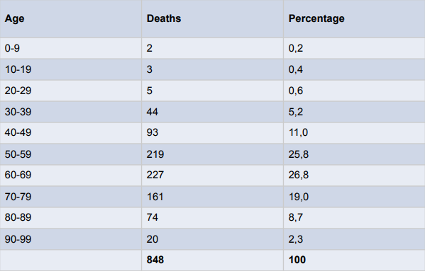A breakdown of death by age as of Thursday.
