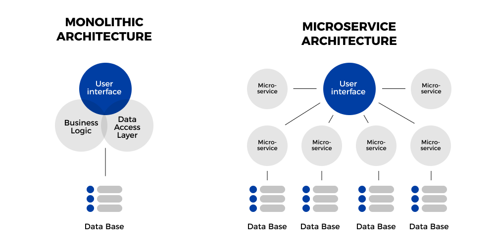 Skooldio Blog - หมัดต่อหมัด Microservices vs. Monolithic บริษัทเราเหมาะกับอะไรมากกว่า? | ระบบ structure ของ Monolithic vs. Microservices