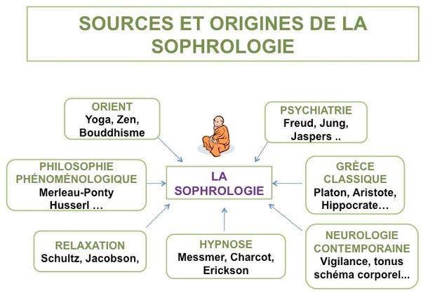 sources-et-origines-de-la-sophrologie