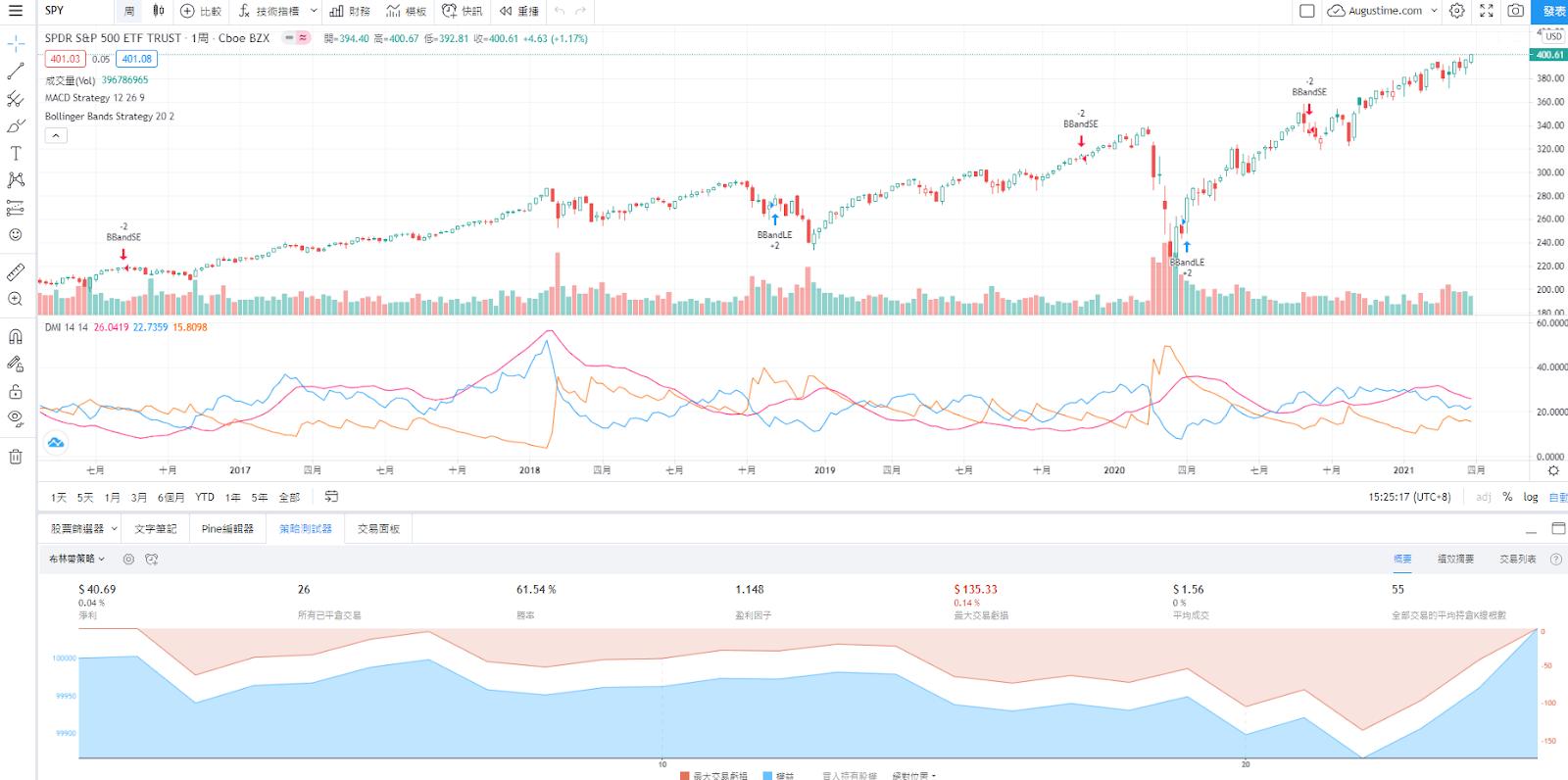 SPY股價即時走勢與K線圖