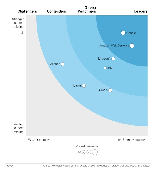Informe The Forrester Wave™: Infrastructure as a Service (IaaS) Platform Native Security del cuarto trimestre de 2020