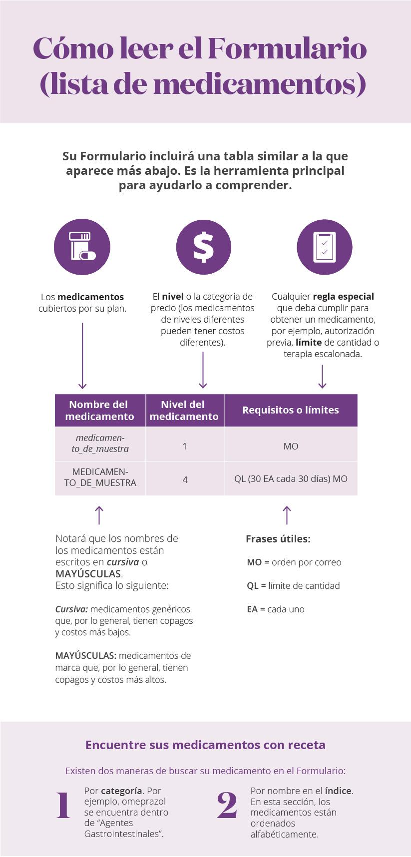 Cómo leer el Formulario (lista de medicamentos): infografía