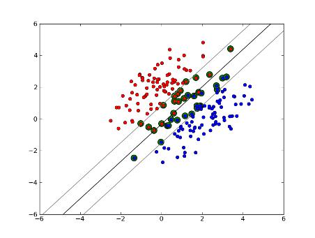 Soft-margin Linear SVM