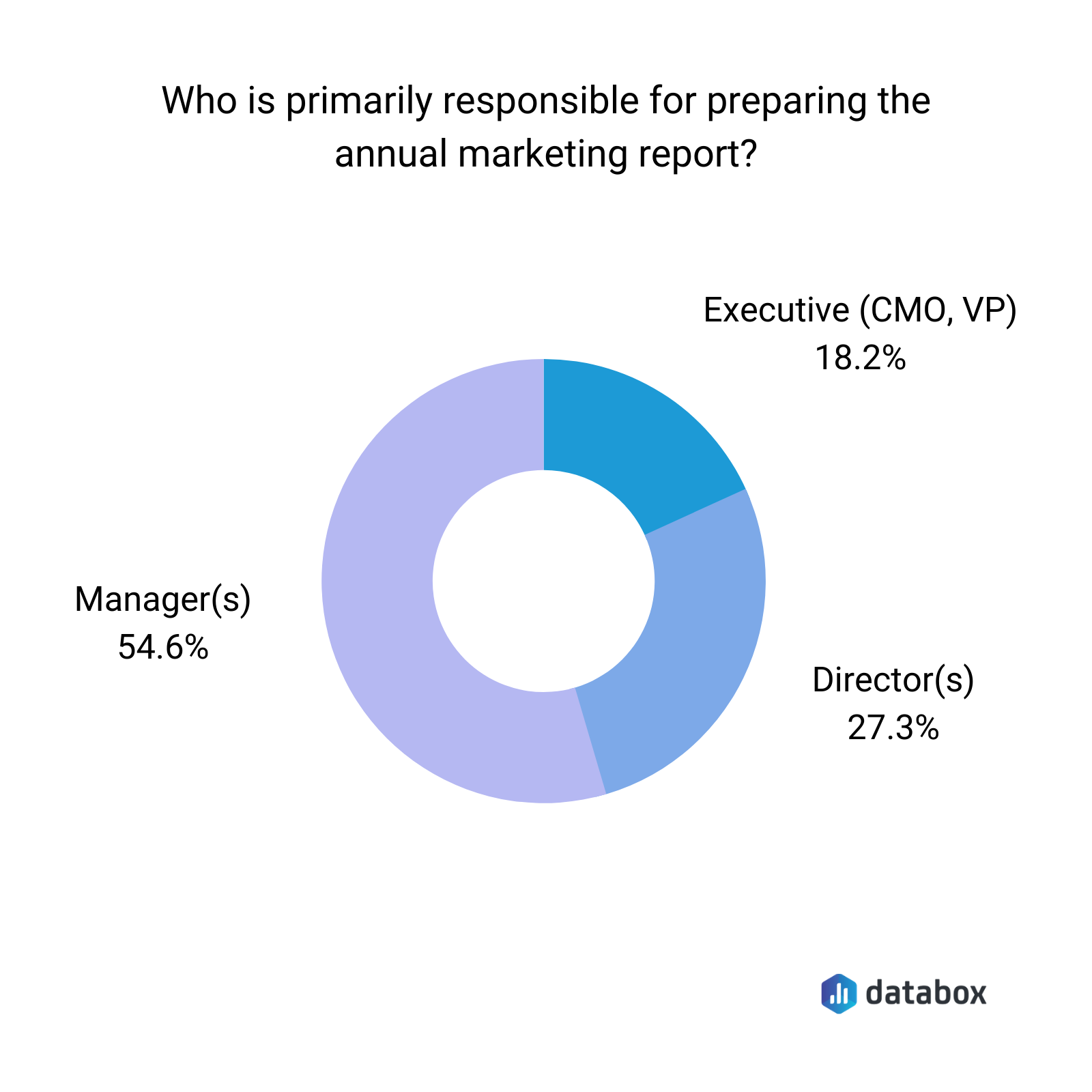 who is responsible for preparing an annual marketing report graph