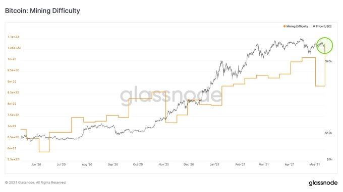 Độ khó của việc đào Bitcoin