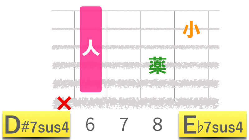ギターコードD#7sus4ディーシャープセブンサスフォー|E♭7sus4イーフラットセブンサスフォーの押さえかたダイアグラム表