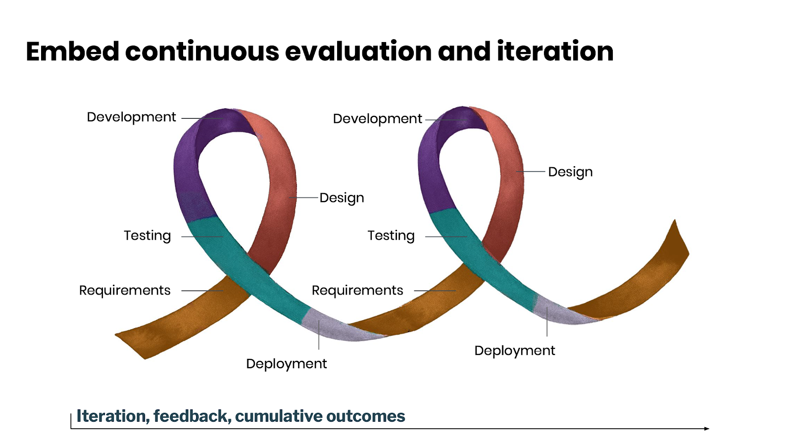 Embed Continuous evaluation and iteration