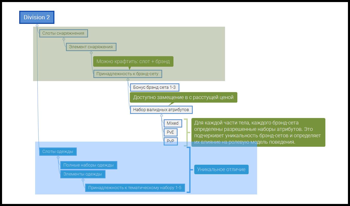 Диаграмма-свойств части экипировки Division 2
